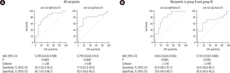 Receiver operating characteristic (ROC) curves of anti-Gal <t>IgM</t> Ratio7/0 and <t>IgG</t> Ratio7/0 for the prediction of early graft failure (loss of graft function within a month) in porcine islet transplantation (PITx) analyzed from the data of all recipients (n=35, A) and from the data of the recipients receiving CD40 pathway blockade (n=28, B). Using an in-house ELISA, the levels of anti-Gal IgG and IgM were quantitatively measured in the plasma samples obtained from the rhesus monkey recipients prior to PITx (day 0) and on day 7 (±2) of PITx. The values of anti-Gal IgM Ratio7/0 and IgG Ratio7/0 for each recipient were calculated from the equation: (antibody level on day 7)/(antibody level on day 0). The area under the ROC curve (AUC) with P value, sensitivity, and specificity at a given optimal criterion are summarized. Abbreviation: CI, confidence interval.