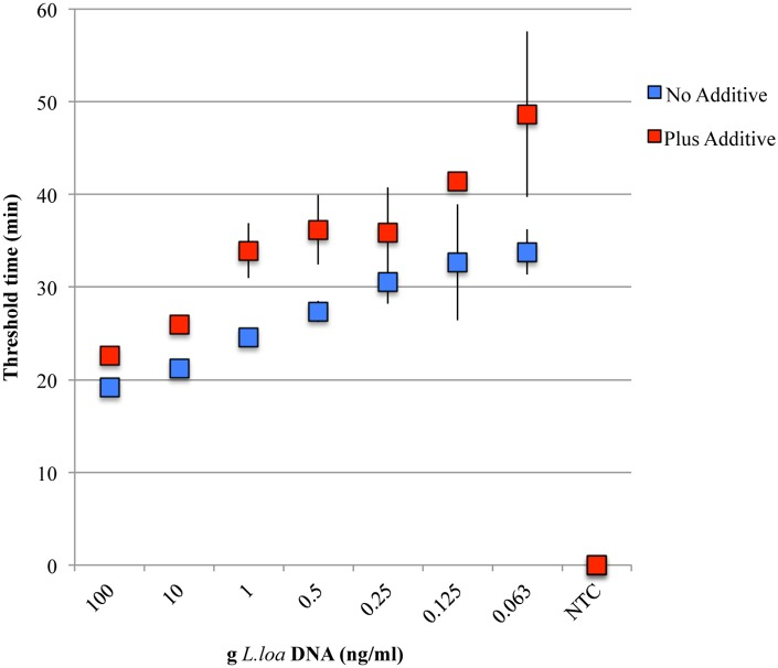 Sensitivity of the L . loa RF4-based LAMP assay. Dilutions of genomic L . loa DNA were amplified with the RF4 primer set and Bst 2.0 DNA polymerase in the absence (blue) or presence (red) of the V/DEF additive. Two ul of each dilution was added to LAMP reactions. The average threshold time, defined as the time at which the change in turbidity over time (dT/dt) reaches a value of 0.1, is plotted against the concentration of L . loa DNA (ng/ml). All reactions were performed in triplicate. Error bars represent the standard deviation at each point.