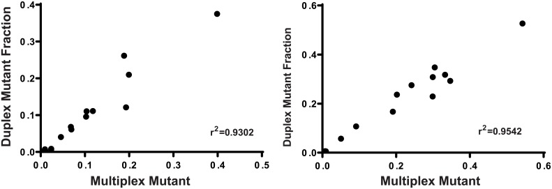 Correlation of mutant DNA fraction detected in multiplex and duplex assays using cell line gDNA or oligonucleotides (left) and in FFPE tissue DNA (right).