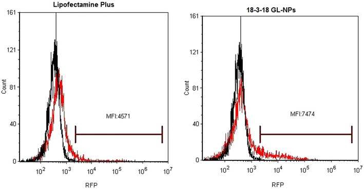 Median fluorescence intensity (MFI) of RFP positive PAM212 cells transfected by Lipofectamine Plus or 18-3-18 GL-NPs. MFI for RFP in cells transfected by 18-3-18 GL-NPs was 1.6-fold higher than MFI for RFP in Lipofectamine Plus treated cells. The black and red peaks represent control negative and test respectively