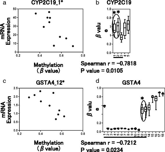 Representative results of correlation analysis. A significant inverse correlation between DNA methylation level ( β value) and mRNA expression level was detected for the CYP2C19 ( a ) and GSTA4 ( c ) genes ( p