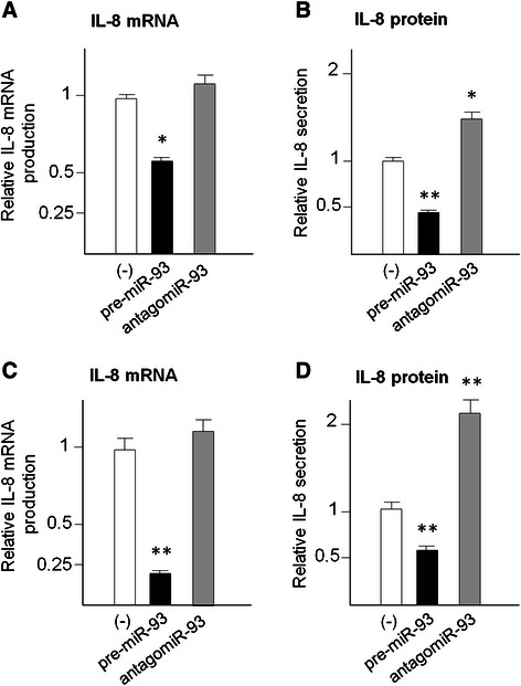 Effects on IL-8 mRNA ( a , c ) and IL-8 protein ( b , d ) of the treatments of glioma U251 ( a , b ) and T98G ( c , d ) cells with pre-miR-93 and antagomiR-93. RNA was isolated from cultures after 48 h in vitro growth and analyzed by RT-qPCR. Internal RT-qPCR control was RPL13A. Released IL-8 protein was quantified by Bio-plex analysis. Data are in all cases reported in comparison to U251 and T98G cells treated with control sequences. Results represent the average ± S.D. of three independent experiments. * p