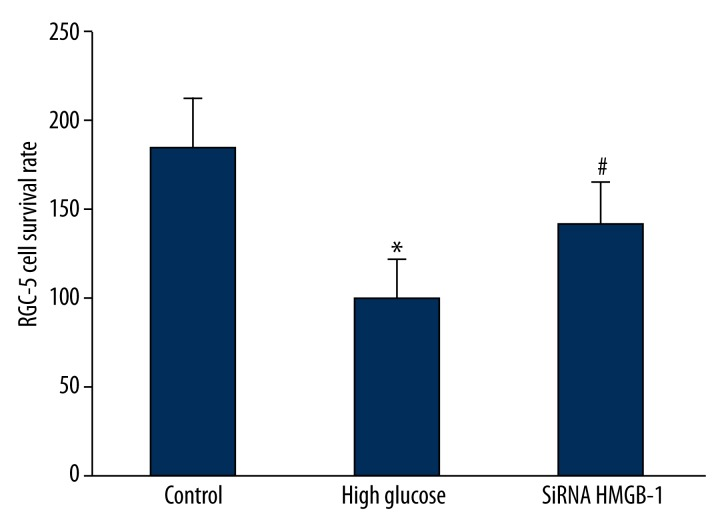 SiRNA HMGB-1 impact on RGC-5 cell survival. * P =0.026, compared with control; # P =0.037, compared with high glucose group.