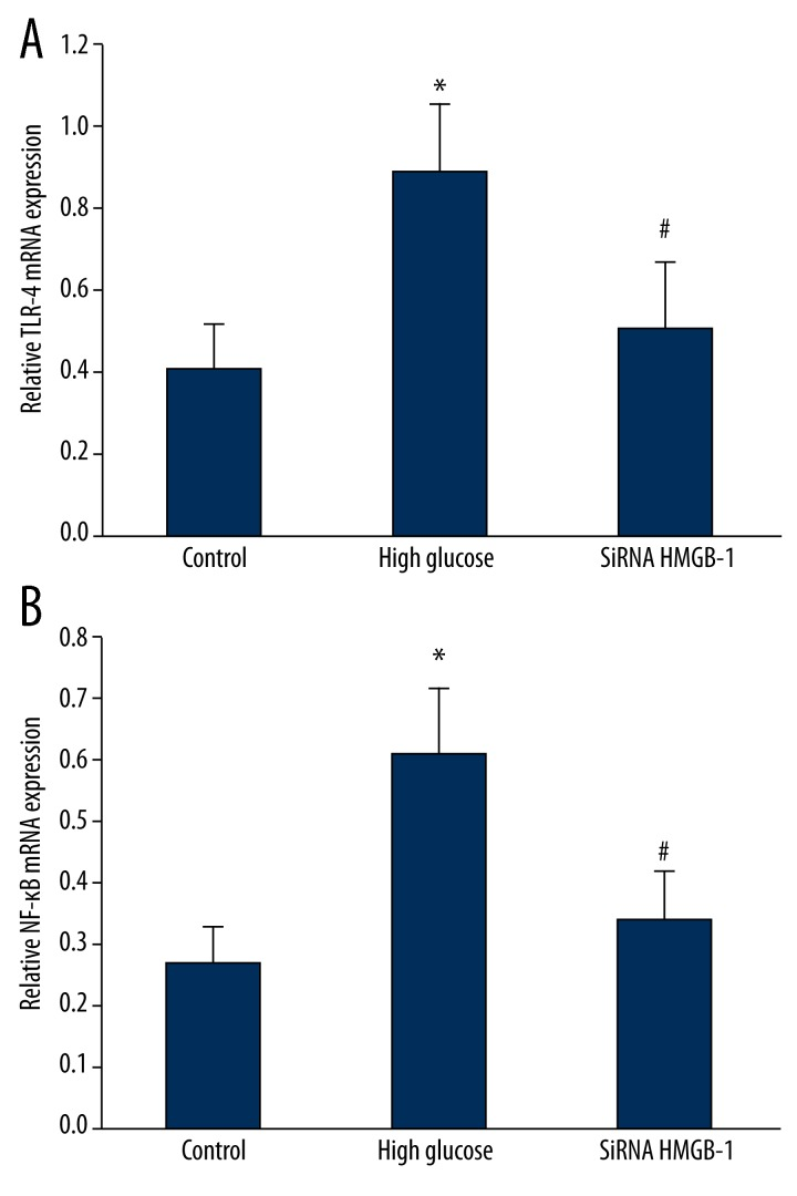 <t>SiRNA</t> <t>HMGB-1</t> effect on TLR4 and NF-κB mRNA expression in RGC-5. ( A ) SiRNA HMGB-1 effect on TLR4 mRNA expression in RGC-5; ( B ) SiRNA HMGB-1 effect on NF-κB mRNA expression in RGC-5.* TLR-4 P=0.009; NF-κB P=0.017, compared with control; # TLR-4 P=0.033; NF-κB P=0.024, compared with high glucose group.