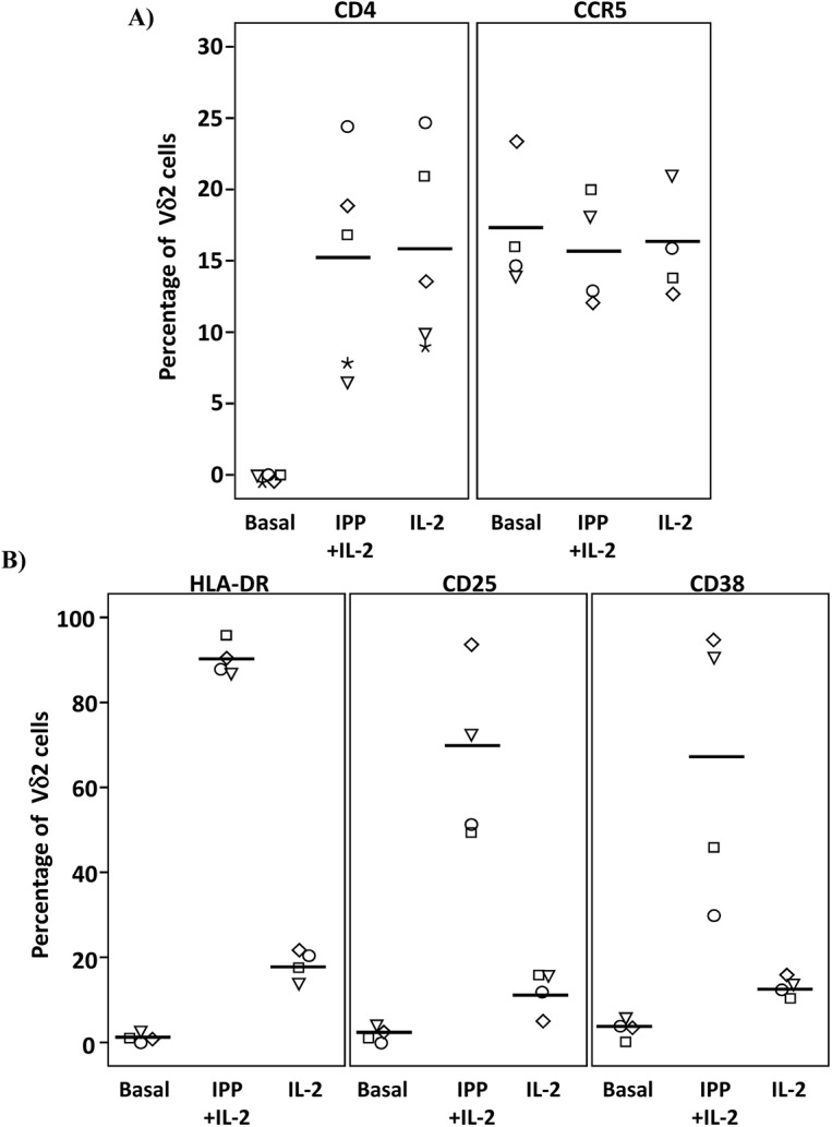 Expression of CD4, CCR5 and activation markers on Vδ2 cells. PBMC from HIV-uninfected donors were cultured and treated with IL-2 alone or IPP and IL-2 for six days. The surface expression of CD4, CCR5, and activation markers (HLA-DR, CD38 and CD25) on Vδ2 cells were analyzed by flow cytometry on days 0 and 6. A) Majority of peripheral Vδ2 cells do not express the CD4 receptor but CD4 is significantly upregulated after six days in culture with IL-2 or with IPP and IL-2 (*p