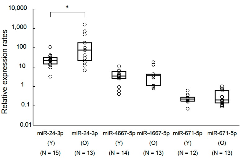 Comparison of relative expression rates of candidate miRNAs for aging biomarker between young and old groups. We performed TaqMan RT-qPCR to calculate the relative expression rates of three candidate miRNAs between young and old groups. We used miR-4739 as internal control miRNA. Circle plots represent relative expression rates of each sample. The horizontal lines within each box represent the 25, 50 and 75th percentiles. The p value was calculated by the Pair Wise Fixed Reallocation Randomisation Test using REST 2009 software. * p value
