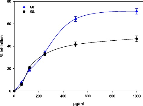 Antioxidant activity of M. cajuput flower and leaf extracts determined by <t>β-carotene</t> bleaching test