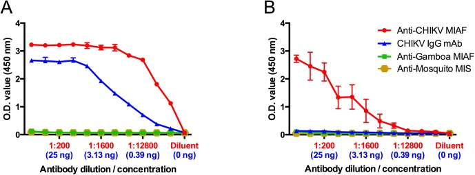 Indirect mouse anti-CHIKV IgG ELISAs utilizing either (A) EILV/CHIKV or (B) cell-lysate antigen to detect serially diluted polyclonal anti-CHIKV MIAF (measured over a range of serum dilutions, red) or monoclonal antibody CHK-175 (expressed in ng quantities, blue). MIAF against Gamboa virus and MIS against mosquito antigens were included as negative controls. Mean and standard deviation of 2 replicates are reported.