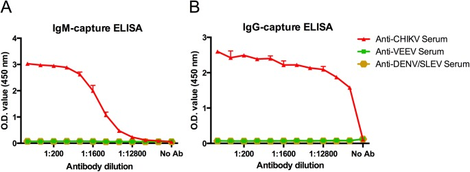 Human anti-CHIKV antibody-capture ELISAs utilizing EILV/CHIKV as antigen to detect either (A) IgM or (B) IgG antibodies (both measured over a range of serum dilutions, red). Human serum samples that were antibody-positive for either DENV or VEEV but negative for CHIKV by HI were included as negative controls. Mean and standard deviations of 2 replicates are reported.