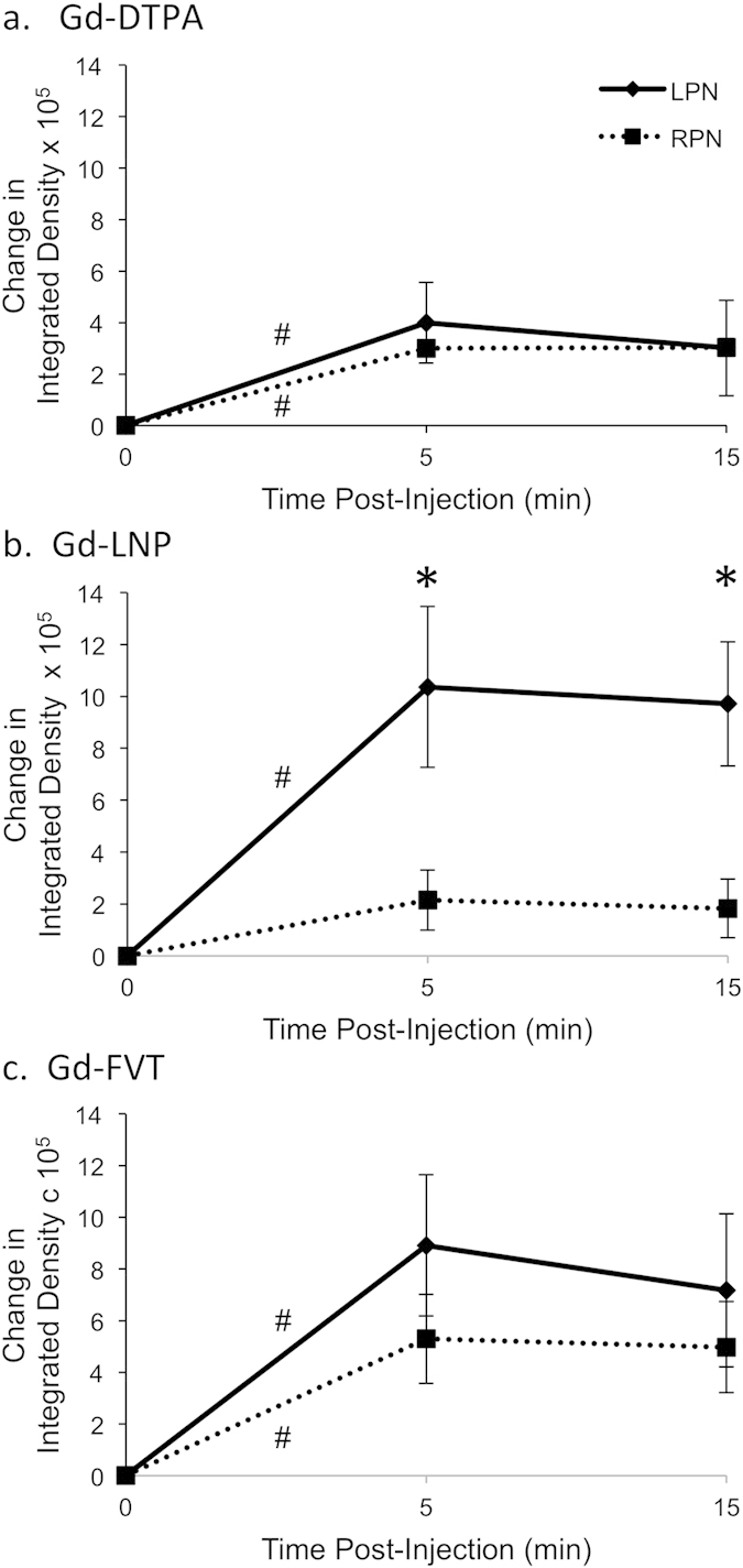 Quantitation of contrast agent uptake in tumor-draining and uninvolved popliteal lymph nodes. Integrated density values over each popliteal LN were calculated using the 90 th percentile threshold method. Change from pre-contrast integrated density is summarized for groups of 6 mice receiving each contrast agent, with standard error bars displayed at each timepoint. ( a ) The integrated density of Gd-DTPA contrast uptake into ROIs increases within 5 min after injection in the LPN ( # p = 0.01) and RPN ( # p = 0.006), as estimated in a linear mixed effects regression model. ( b ) The integrated density of Gd-LNP contrast uptake increases within 5 min after injection for the tumor-draining LPN ( # p = 0.009), but not for the RPN (p = 0.24). Moreover, the contrast uptake into the LPN is significantly higher than into the RPN at both 5 and 15 min after injection (*p