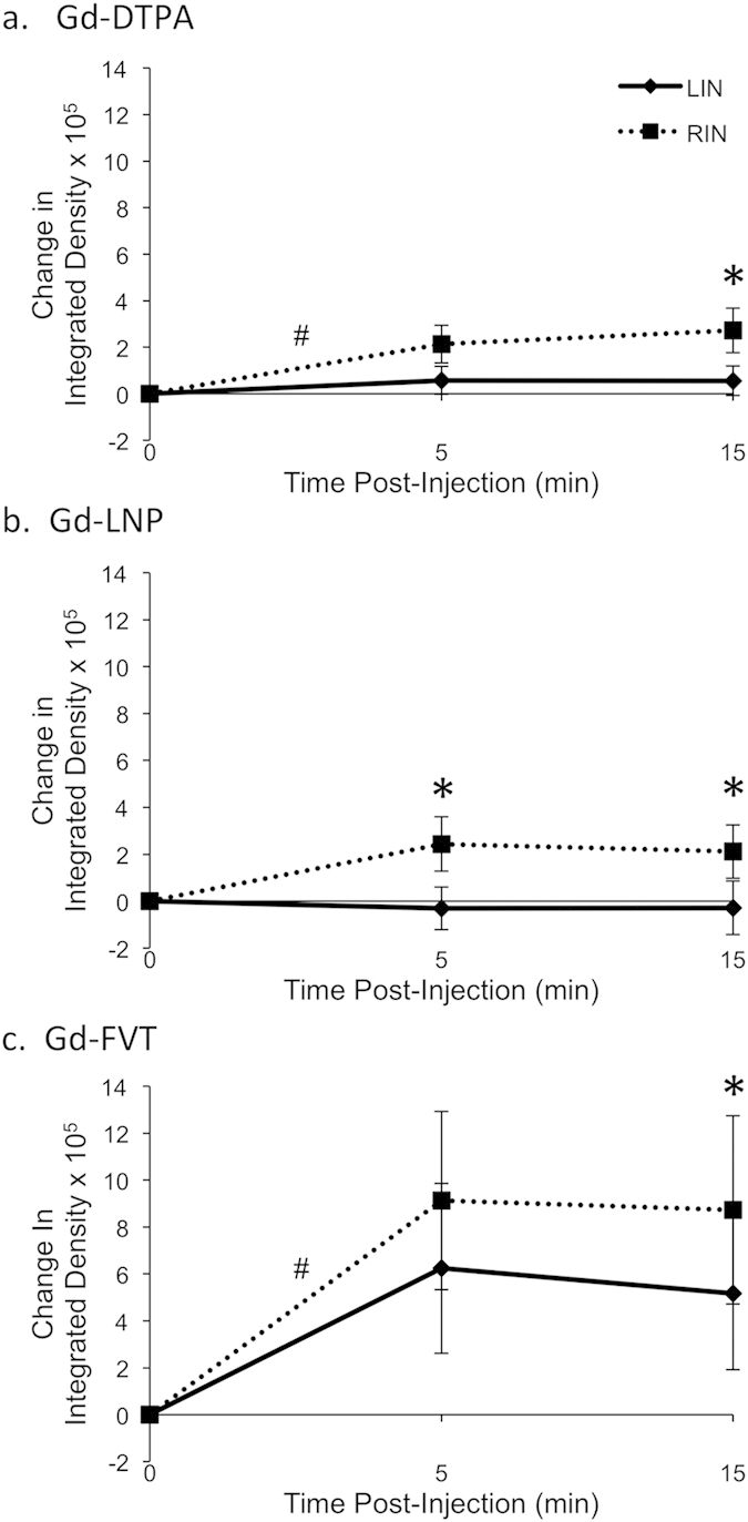 Quantitation of contrast agent uptake in inguinal lymph nodes. Integrated density values in each inguinal LN were calculated using the 90 th percentile threshold method. Change from pre-contrast integrated density is summarized for groups of 6 mice receiving each contrast agent, with standard error bars displayed at each timepoint. ( a ) Gd-DPTA uptake into the RIN appears to be greater than into the LIN at 5 min after injection (p = 0.07) and at 15 min after injection (*p = 0.009). ( b ) Gd-LNP also accumulates in the RIN more than the LIN at 5 min after injection (*p = 0.01) and at 15 min after injection (*p = 0.03). ( c ) Similar trends were seen for Gd-FVT, with contrast uptake greater into the RIN than into the LIN at 5 min after injection (p = 0.11) and at 15 min (*p = 0.04). In most cases the integrated density of contrast uptake was not found to increase within 5 min after injection (p > 0.05 in linear mixed effects model), with the exception of the RIN for Gd-DTPA (average 213,000 increase, # p = 0.002) and RIN for Gd-FVT (average 913,000 increase, # p = 0.02).