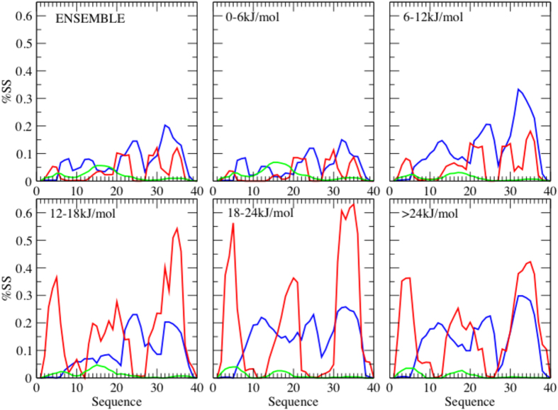 Secondary structure populations of the Aβ40 peptide at increasing values of the free energy. The lines indicate different secondary structure types: α-helical regions are shown in blue, β-sheet regions in red, and polyproline II regions in green. The different panels report the secondary structure populations ('%SS', which is given as a fraction of the total population, i.e.from 0 to 1) corresponding to different slices of the free energy landscape: ( a ) entire free energy landscape, ( b ) lower region of the free energy landscape (0–6 kJ/mol), ( c ) 6–12 kJ/mol region, ( d ) 12–18 kJ/mol region, ( e ) 18–24 kJ/mol region and ( f ) higher region (above 24 kJ/mol).