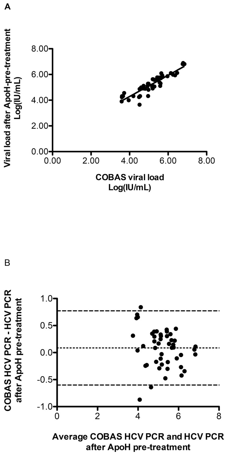 Statistical comparisons and correlations between positive qRT-PCR HCV detection with and without the preparative ApoH-capture HCV step. (A) Scatter-plot comparing the HCV loads using the real-time RT-PCR COBAS® TaqMan® HCV Test, v2.0 alone versus the open home-made HCV real-time RT-PCR assay after the ApoH-HCV capture. Forty-eight clinical samples from HCV-infected patients were tested. The solid line represents the regression curve. (B) Bland-Altman plot depicts the correlation of the viral load figures from COBAS HCV real-time RT-PCR assay alone and the figures resulting from the HCV real-time RT-PCR assay associated with the ApoH sample pretreatment (n = 48). The graph displays a scatter diagram of the differences plotted against the averages of the two measurements. Horizontal lines are drawn at the mean difference and at the mean difference ± 1.96 times the standard deviation, SD, of the differences (95% limits of confidence).