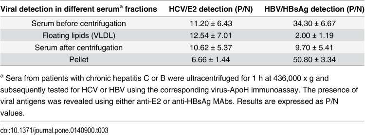 Binding specificity of ApoH and HCV. (A) One hundred microliters of sera from five HCV-positive patients were incubated with either the α1-acid glycoprotein- or the ApoH- coated plates. The HCV-related antigens were revealed with the anti-HCV/E2 MAb. The bars represent the corresponding means with SD. (B) Sera from both a single healthy control (HC) and one HCV-pos were either incubated with α1-acid glycoprotein or with the ApoH-coated magnetic beads and HCV/RNA was subsequently detected by RT-PCR. M, C+ and C- respectively correspond to the DNA molecular mass marker (1 Kb Plus DNA Ladder), the positive control (plasmid pGEM-T easy with an HCV/PCR-insert) and the negative PCR control. (C) The inhibition of the interaction between ApoH and HCV, previously shown, was assessed either by using the anti-ApoH, 8C3, MAb, or the anti-thyroglobulin, TG2, irrelevant MAb. Increasing concentrations of either 8C3 (solid line) or TG2 (hatched line) were used for the pre-incubation of the ApoH-coated plate with a 50-fold diluted HCV-positive serum.