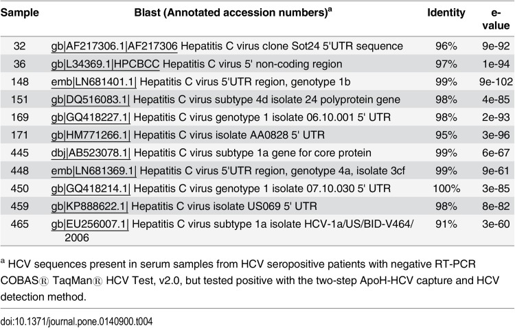 Enhanced detection of HCV following HCV capture with ApoH-coated beads. (A) In the presence or in the absence of the ApoH-coated beads, HCV/RNA from 10-fold serial dilutions of a single HCV-infected patient serum was detected in gel after HCV RT-PCR amplification. HCV-negative healthy control serum (HC). (B) List of HCV sequences from 11 HCV-seropositive patients (samples #: 32, 36, 148, 169, 171, 151, 459, 450, 465, 448, 445) with prior negative COBAS HCV RT-PCR, but tested as HCV-positive with the two-step detection method consecutively including the ApoH-sample pretreatment and the home-made HCV RT-PCR.
