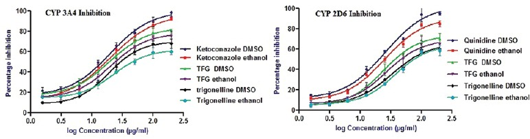 Fluorescence assay. Percentage inhibitory effect of Trigonella foenum graecum extract, trigonelline and positive controls on drug metabolizing enzymes cytochrome P3A4 and cytochrome P2D6 (values are mean ± standard error of the mean; n = 3). <t>Ketoconazole</t> dimethyl sulphoxide = ketoconazole dissolved in dimethyl sulphoxide, ketoconazole ethanol = ketoconazole dissolved in ethanol, TFG DMSO = Trigonella foenum graecum dissolved in dimethyl sulphoxide, TFG ethanol = Trigonella foenum graecum dissolved in ethanol, trigonelline DMSO = trigonelline dissolved in dimethyl sulphoxide, trigonelline ethanol = trigonelline dissolved in ethanol, quinidine DMSO = quinidine dissolved in dimethyl sulphoxide, quinidine ethanol = quinidine dissolved in ethanol
