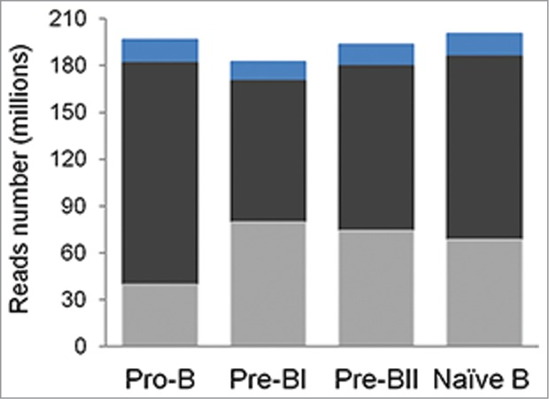 Average read and alignment statistics. Read and alignment statistics were averaged across all individuals for each precursor B-cell subset. The top of each bar represents the total number of sequencing reads (blue), the total number of mapped reads (dark gray), and the total number of unique reads (light gray).