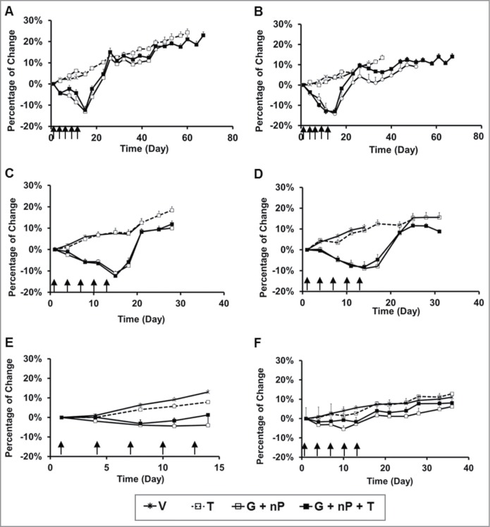 Body weight change of animals treated with TH-302 (T) in combination with <t>gemcitabine</t> (G) and nab-paclitaxel (nP) in tumor-bearing immunocomprised mice and immunocompetent mice. T was given at 50 mg/kg, ip, G was given at 60 mg/kg ip and nP was given at 30 mg/kg, iv; all drugs were dosed at a Q3Dx5 regimen. ( A - D ), in Hs766t, MIA PaCa-2, PANC-1 and BxPC-3 tumor-bearing nu/nu mice, respectively, n = 10 per group; ( E ), in CD-1 female mice, n = 6 per group; and ( F ), in CD-1 male mice, n = 10 per group. Data represent Mean ± SEM. Arrow, dosing time.