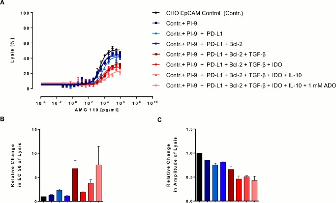 Combinatorial effect of evasion mechanisms on AMG 110-mediated redirected target cell lysis. Parental human EpCAM + CHO cells and different combinations of EpCAM + CHO cells expressing evasion proteins were co-cultured at an E:T ratio of 4:1 with CD3 + T cells and various AMG 110 concentrations for 72 h. For each curve an equal amount of control EpCAM + CHO cells was replaced by an additional stable CHO cell line until the entire target cell population comprised evasion protein-expressing cells and contained 1 mM adenosine. (A) Target cell lysis was determined by a FACS-based cytotoxicity assays. Sigmoidal dose-response curves were created with GraphPad Prism software. Error bars represent SEM values. (B) Relative change in EC 50 and (C) percentage of cell lysis after 72 h were calculated as described in Fig 3 . Error bars represent SEM values from two independent experiments