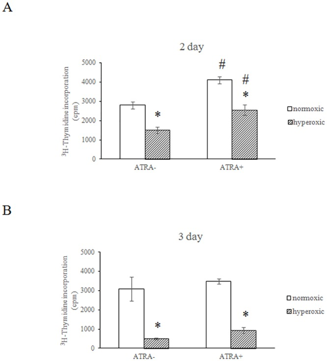 The effect of Vitamin A on the hyperoxia-induced decline of thymidine incorporation in A549 cells. Proliferation of A549 cells was assayed by thymidine [ 3 H] incorporation, which measures DNA synthesis. The cells were plated at a final concentration of 1x10 4 cells per well in a 96-well plate with or without vitamin A. Triplicates were tested for each sample. Cells were then placed in a humidified chamber with either 95% air-5% CO 2 or 95% oxygen- 5% CO 2 and cultured for 2 (A) or 3 d (B). Thymidine [ 3 H] was added for another 18 h and then the cells were harvested and measured by Matrix 96 Direct beta Counter. *P