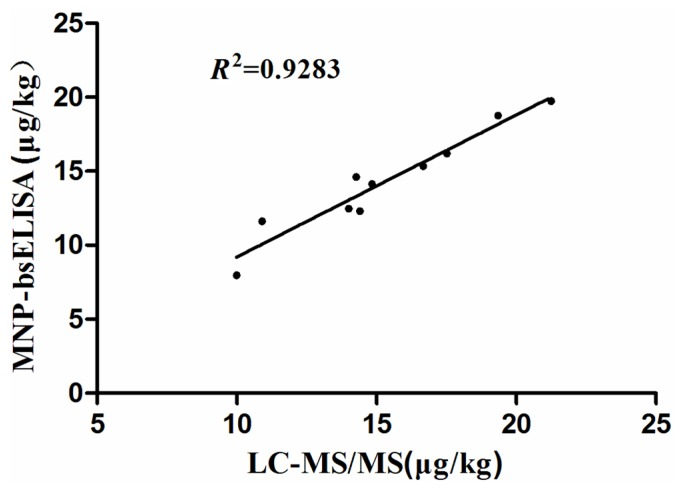 Correlation of <t>results</t> obtained by both MNP-bsELISA and <t>LC-MS/MS</t> for zearalenone detection in natural cereal and feed samples.