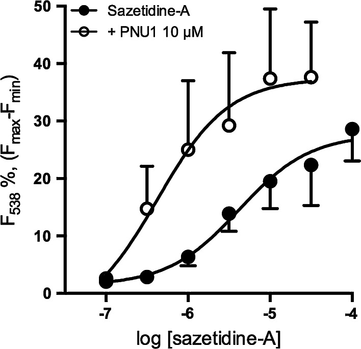 Concentration dependence of sazetidine-A-evoked responses in SH-SY5Y cells. SH-SY5Y cells loaded with fluo-3AM were stimulated with sazetidine-A (0.1–100μM) in the presence ( solid black circles ) or absence ( open black circles ) of PNU-120596 (PNU1; 10 μΜ). Fluorescence at 538nm was measured for 20s following stimulation with sazetidine-A. The increase in fluorescence at 20s is presented as a percentage of the maximum fluorescence determined by addition of 0.2% triton X-100 minus the minimum fluorescence quenched by 350mM MnCl 2 .  Points  represent the mean±SEM from 8 independent experiments. Data were fitted to the Hill equation and EC 50  values for sazatidine-A in the absence and presence of PNU-120596 were calculated to be 4.2 and 0.4µM respectively