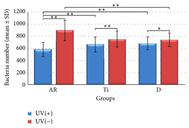 Descriptive analysis of adhesion of A. Actinomycetemcomitans on all groups tested (Group Ti: cpTi surface; Group AR: anatase/rutile mixed-phase TiO 2 thin film surface; Group D: culture plates' well bottoms). Data are presented as the mean ± SD ( n = 39) for all bars. Results were analyzed using the two-way analysis of variance (ANOVA) followed by subsequent one-way ANOVA and Student's t -test. If one-way ANOVA suggested a significant difference between means among the groups, post hoc analyses were performed using Tukey HSD test, and Tamhane's T 2 test ( ∗ p