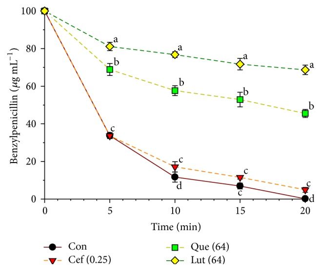 The inhibitory activity of luteolin, quercetin, and ceftazidime against β -lactamase in hydrolyzing benzylpenicillin. β -lactamase used from E. cloacae ; Con = control (no testing agent), Cef (0.25) = 0.25 μ g mL −1 , Que (64) = quercetin 64 μ g mL −1 , and Lut (64) = luteolin 64 μ g mL −1 . The graph shows the remaining benzylpenicillin at the same time. The research was executed in three studies, and all graphs are displayed as mean ± SEM. Means sharing the same superscript are not significantly different from each other (Scheffe's, P