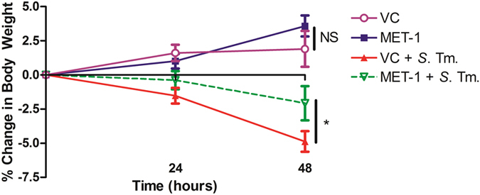 MET-1 attenuated systemic markers of disease in S. typhimurium -infected mice. ( a ) MET-1 attenuated weight loss in S. typhimurium infected mice. Following oral infection with S. typhimurium , mice were weighed daily and the percent change in weight from 0 to 48 hours is shown. VC = uninfected mice pretreated with vehicle control, n = 16; MET-1 = uninfected mice pretreated with MET-1, n = 16; VC + S . Tm. = S. typhimurium -infected mice pretreated with vehicle control, n = 18; MET-1 + S . Tm. = S. typhimurium -infected mice pretreated with MET-1, n = 18. Data were analyzed with a 2-way ANOVA using Bonferroni correction (*p