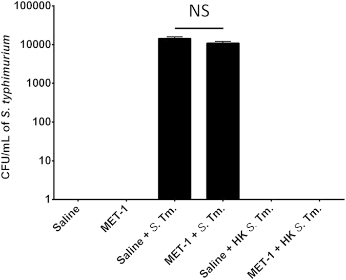 MET-1 pre-treatment does not prevent S. <t>typhimurium</t> intracellular invasion of Caco-2 epithelial cells. Live (or heat-killed) S. typhimurium were added to Caco-2 cell monolayers at an MOI of 100:1 and incubated for 1 hour. Extracellular bacteria were then killed by the addition of gentamicin (100 μg/mL). One hour later, Caco-2 cells were lysed and intracellular bacteria were enumerated using serial dilutions plated on MacConkey agar plates containing 100 μg/mL streptomycin. There were no significant differences between S. typhimurium -infected cells pretreated with MET-1 (MET-1 + Sal) or saline (Saline + Sal) (p > 0.05). No bacterial growth was seen in cell monolayers treated with saline only (Saline), MET-1 only (MET-1), heat-killed S. typhimurium only (Saline + HK Sal) or MET-1 pretreated cell monolayers treated with heat-killed S. typhimurium (MET-1 + HK Sal). Data were analyzed using a 1-way ANOVA with Bonferroni correction, n = 3, (p > 0.05) NS = not significant.