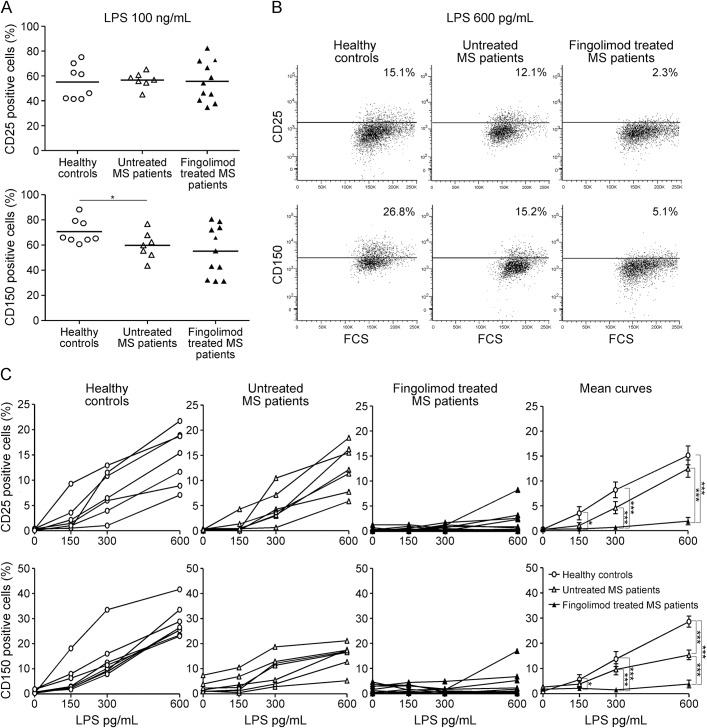 Treatment with fingolimod raises the activation threshold of monocytes in MS Peripheral blood mononuclear cells from 8 healthy donors, 7 patients with untreated multiple sclerosis (MS), and 11 patients with fingolimod-treated MS were briefly stimulated ex vivo with lipopolysaccharide (LPS). Monocytes were gated by forward vs side scatterplot and CD14-positive staining. Gate on viable (7-AAD negative) cells was then applied. Monocyte activation was monitored by staining for the 2 surface markers CD25 and CD150. Thresholds were set on relative isotype controls. (A) Frequency of CD25-positive (upper graph) and CD150-positive (lower graph) monocytes cultured ex vivo with 100 ng/mL LPS; each dot represents a single participant; black bars represent mean values for each group. (B) CD25 (upper) and CD150 (lower) stainings in cultures stimulated with 600 pg/mL LPS from a representative healthy control (left), a patient with untreated MS (middle), and a patient with fingolimod-treated MS (right). (C) Frequency of CD25 and CD150 positive monocytes at increasing LPS concentrations. Dose respons e curves are shown for each participant. Right panels show the means for each group. * p