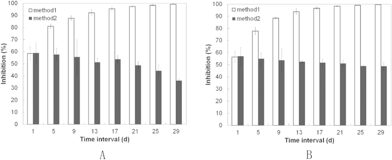 Sustained antimicrobial activity showed that P. gingivalis ( A ) and S. aureus ( B ) efficiently inhibited by CS-(HA-AMPCol)10 samples for up to one month. Samples were collected by two methods, collecting part of the broth without refilling (method 1), and gathering all the broth then adding an equal amount of broth (method 2).