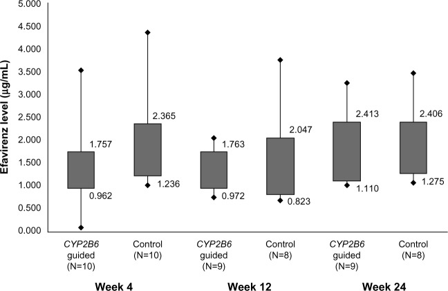 Efavirenz concentrations in plasma at 4, 12, and 24 weeks. Note: The boxes represent interquartile range and lines represent minimum and maximum value. Abbreviation: CYP2B6 , cytochrome P450 2B6 .
