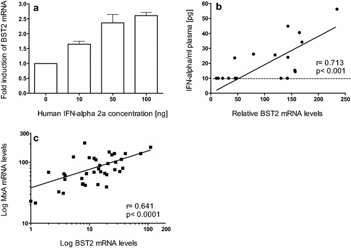 BST2 mRNA induction by type I interferon. a Fold induction of relative BST2 mRNA in PBMC from three uninfected rhesus macaques after stimulation with human Interferon <t>Alpha</t> A (Alpha 2a) for 16 h. Data are expressed as fold increase over baseline after normalization to pre-treatment values. Error bars represent standard deviation, b relative mRNA copies of BST2 in PBMC (shown in copy numbers per 100 copies of GAPDH) are illustrated in relation to plasma <t>IFN-alpha</t> levels from blood samples of 18 uninfected rhesus macaques 24 h after inoculation of replication incompetent adenovirus or fowl pox vectors. The black dashed line indicates the detection limit of the ELISA and c whole blood MX1 mRNA levels correlate with BST2 mRNA determined in 38 SIVmac251 infected rhesus macaques at 24 wpi. Relative mRNA levels are depicted as log-transformed copy numbers per 100 copies of GAPDH. Each data point represents one animal. Regression line is shown; r , Spearman's correlation coefficient; p , p value