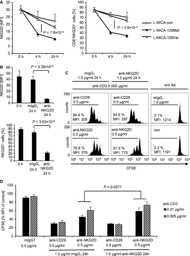 Down-regulation of NKG2D by the MICA-129Met and the MICA-129Val isoforms on CD8 + T cells and impairment of subsequent co-stimulation via NKG2D NKG2D expression on purified CD8 + T cells exposed to L-MICA-129Met ( n = 19) or L-MICA-129Val clones ( n = 19) for 0, 4, and 24 h was analyzed by flow cytometry. CD8 + T cells (2.5 × 10 5 ) were co-cultured with 5 × 10 4 target cells and analyzed for NKG2D expression after gating on CD3 + CD8 + T cells. The means and SD of the MFI of NKG2D (left panel) and of the percentage of NKG2D + CD8 + T cells (right panel) are displayed. Differences between the groups were analyzed by repeated measures ANOVA, and the P -values are indicated. Purified CD8 + T cells were cultured on plate-bound anti-NKG2D (1 μg/ml) or isotype control (mIgG 1 ) for 24 h before the NKG2D expression was measured by flow cytometry. Means and SD of MFI (upper panel) and percentage of NKG2D + cells (lower panel) are shown ( n = 6). Differences between the groups were analyzed by t -tests, and the P -values are indicated. These CD8 + T cells were subsequently CFSE-stained and cultured on plates coated with anti-CD3 (0.005 μg/ml) in combination with anti-CD28 (0.5 μg/ml) as a positive control or anti-NKG2D (0.5 μg/ml). Proliferation was measured after 60 h by flow cytometry. Untreated CFSE-stained CD8 + T cells are included for comparison. The percentage of proliferating cells and the MFI for CFSE are indicated. The MFI of CFSE in unstimulated CD8 + T cells (control) was set to 100% in individual experiments ( n = 6), and the relative decrease due to proliferation was calculated. Means + SD are shown. Significant differences (Wilcoxon test) between CD8 + T cells pre-exposed to anti-NKG2D and isotype control (mIgG 1 ) were found in these experiments at anti-CD3 concentrations of 0.01 and 0.005 μg/ml.