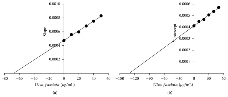 Confirmation of the CYP1A1 inhibitory properties of Ulva fasciata extract by (a) Dixon plot and (b) Y-intercept of the Linewaver-Burk plot versus inhibitor's concentration. Each plot was obtained from independent reactions containing the desired concentration of <t>ethoxyresorufin</t> (0.31–5.00 μ M), 1 pM Supersome protein, 50 mM NADPH, and different concentrations of the extract in a final volume of 200 μ L. Each reaction was followed for 10 min, with the fluorescence signal being recorded every 15 s. Each point in (a) represents the mean ± SD obtained from three independent experiments. Slope of each plot in (a) was obtained and plotted versus the inverse of the concentration of ethoxyresorufin (b).