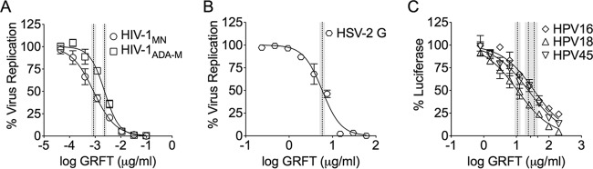 GRFT interference with infection as a measure of activity against HIV (A), HSV (B), and HPV (C). We determined antiviral activity using the TZM-bl cell assay for anti-HIV-1 activity and the luciferase assay (HeLa cells) for anti-HPV16 PsV activity. The dye uptake assay (with PrestoBlue) was used to test the in vitro susceptibility of HSV-2 in Vero cells. The graphs show the percent virus replication or reporter gene expression (mean ± SD) relative to that for the virus control (triplicate assays were performed per condition). The dotted and shaded vertical lines represent the EC 50 s with their 95% confidence intervals.