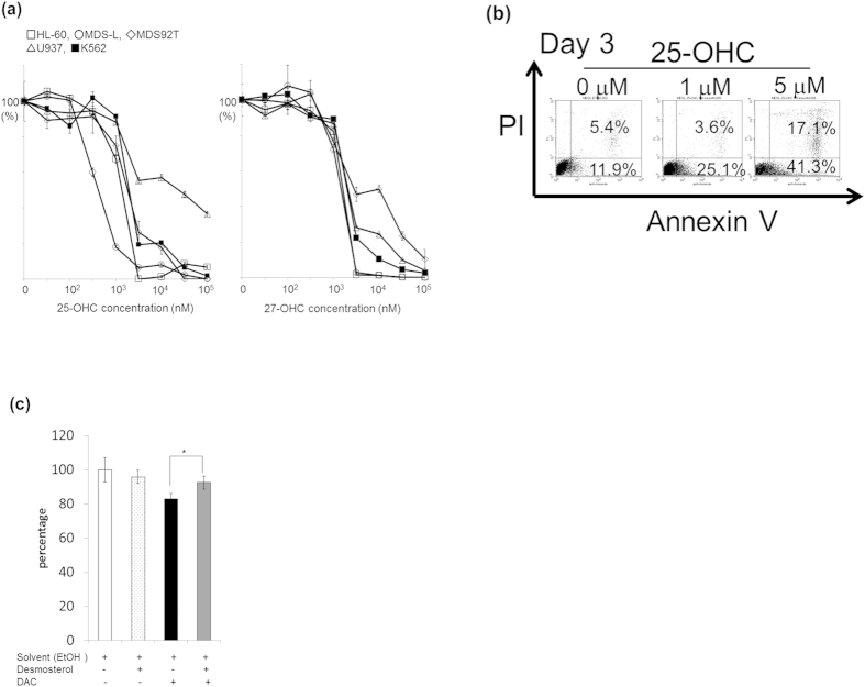 Growth suppressive effect of 25-hydroxycholesterol (25-OHC) on MDS/leukemia cell lines. ( a ) The indicated cell lines were cultured for 3 days in the presence of various concentrations of 25-OHC or 27-OHC, and growth suppression was evaluated by MTT assay. ( b ) MDS-L cells were treated with 0, 1 or 5 μM of 25-OHC for 72 h, and apoptosis was assessed by flow cytometry using annexin V and PI staining. Positive staining for annexin V or for annexin V and PI show early or late apoptosis, respectively. The value of lower right area and upper right area indicate the percentage of cells in early apoptosis and late apoptosis, respectively. ( c ) MDS-L cells were treated with 5 nM DAC in the presence or absence of 10 μM desmosterol for 4 days. Shown is the survival (%) from DAC-induced MDS-L cell death by desmosterol. The change in the cell number was evaluated by MTT assay. The data shown are the average ± SD of five independent experiments and there was significant difference between DAC-treated and DAC plus desmosterol-treated cells. *p