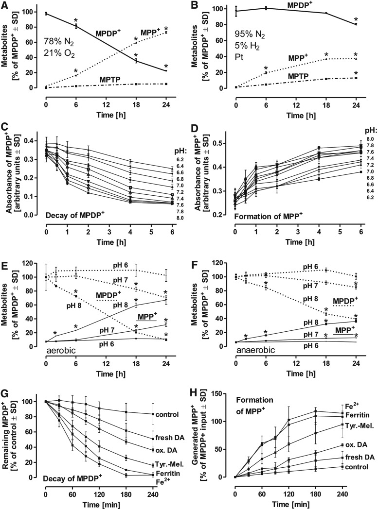 Modulation of the nonenzymatic conversion of MPDP + into MPP + . (A) MPDP + (100 μM) was kept under atmospheric conditions in <t>DMEM</t> medium at <t>37°C</t> or under oxygen-free conditions (B) for the time intervals indicated. MPP + , MPDP + , and MPTP were detected by HPLC. (C, D) MPDP + (100 μM) was maintained in potassium phosphate buffer with varying pH, as indicated in each time interval. Autoxidation of MPDP + into MPP + was monitored photospectrometrically. (E, F) MPDP + (100 μM) was kept under atmospheric (E) or oxygen-free conditions (F) in potassium phosphate buffer of different pH at 37°C for the indicated incubation intervals. (G, H) To identify the influence of metabolites of the dopamine pathway and physiologically relevant iron-containing molecules, MPDP + (100 μM) was treated with the indicated compounds (100 μM each) under aerobic conditions with a pH of 7.4. All data are mean ± SD ( n = 8) * p