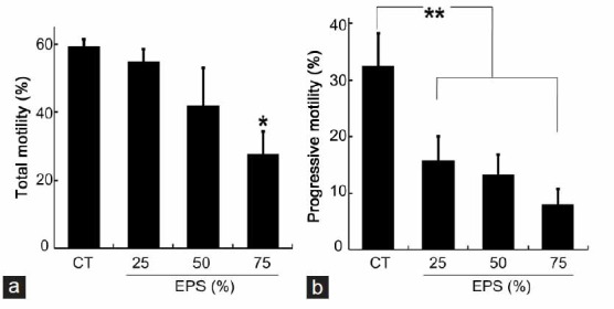 The effect of the EPS of Trichomonas vaginalis on the motility parameters of sperm. ( a ) The proportion of motile sperm with total motility after incubation for 2 h in 25%, 50%, or 75% of EPS of T. vaginalis diluted in Hank's balanced salt solution (HBSS). ( b ) The proportion of sperm with progressive motility after incubation for 2 h in 25%, 50%, or 75% EPS diluted in HBSS. Values are the mean ± standard deviation of three separate experiments; 200 cells were counted per treatment per experiment. Total motility: Grade A + B + C; Progressive motility: Grade A + B; Grade A: rapid progressive motility; Grade B: slow or sluggish progressive motility; Grade C: nonprogressive motility; Grade D: immotility; CT: control sperm cells were incubated at 37°C for 2 h in HBSS that did not contain EPS. EPS: extracellular polymeric substances prepared from T. vaginalis . * P