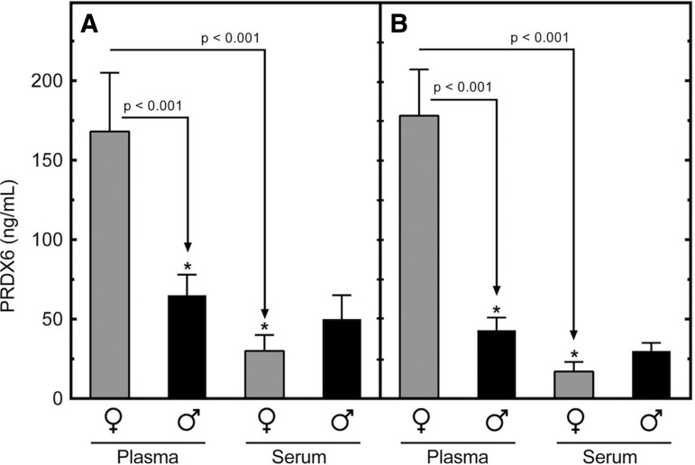 Comparison of levels of peroxiredoxin 6 (PRDX6) in human plasma and serum. Serum and plasma were prepared as matched sets from blood samples drawn from normal male and female volunteers ( n =10 each). Levels of PRDX6 were measured by immunosorbent electrochemiluminescence assay (IEA). The experiment was replicated in a second, independent cohort of the same size (A, B) . Differences with statistical significance are shown by the arrows and corresponding p values.