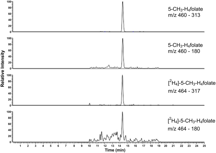 Liquid chromatography–tandem mass spectrometry chromatogram in the multiple-reaction monitoring mode for the dried blood spots.