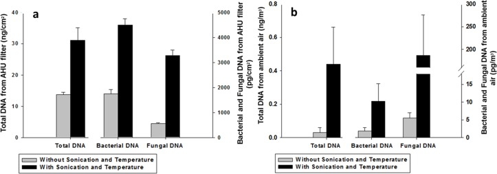 Improving DNA yield with additional heat and sonication lysis. Additional sonication and thermal lysis show improved DNA yield for (a)—AHU filter samples and (b)–ambient air samples as measured by the Qubit fluorometer for total DNA (left bar, left axis) and by qPCR for bacterial (middle bar, right axis) and fungal (right bar, right axis) DNA ( N = 4).