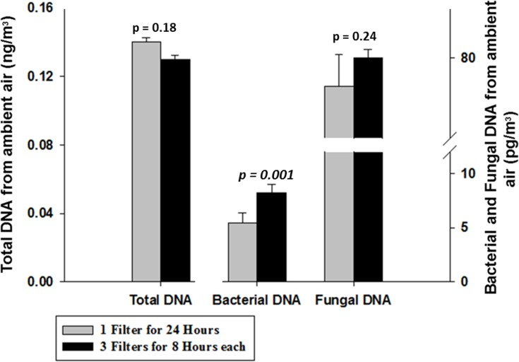 Comparison of two sampling approaches. Comparison of a sampling approach utilizing a single filter continuously sampled for 24 h (grey bar) and a combined series of three filters, each operated for 8 h (black bar) expressed in terms of total DNA (left bar, left axis) measured by Qubit and in terms of bacterial (middle bar, right axis) and fungal (right bar, right axis) DNA measured by qPCR ( N = 3).