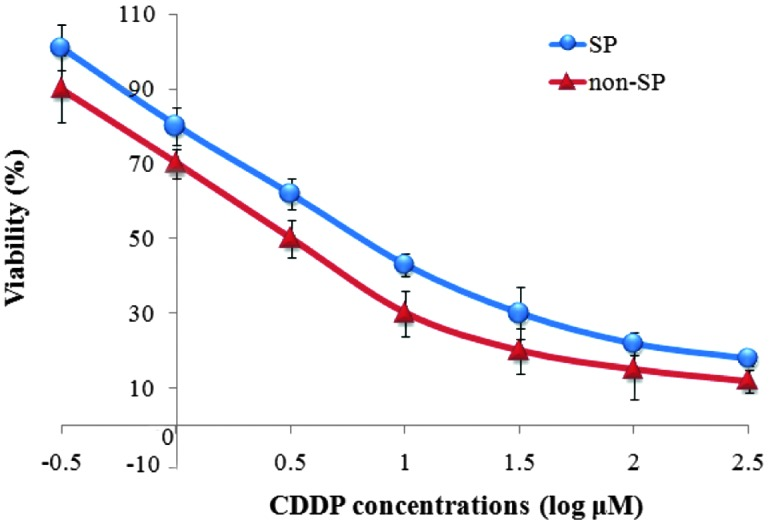 Effect of various CDDP doses on viability of SP and non-SP cells. SP, side population; CDDP, cisplatin.