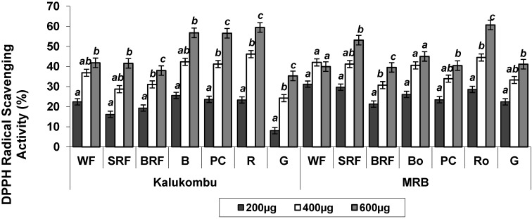 Effect of processing on the radical scavenging activity of pearl millet extracts by <t>1,1-diphenyl-2-picrylhydrazyl</t> <t>(DPPH)</t> at various concentrations.