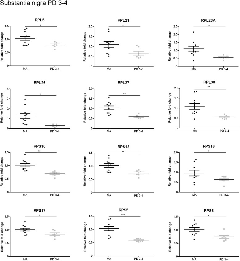 Altered mRNA expression levels of 16 ribosomal proteins in the substantia nigra in middle-aged (MA) and PD cases determined by TaqMan PCR assays using GUS-β for normalization. Student's t test * p
