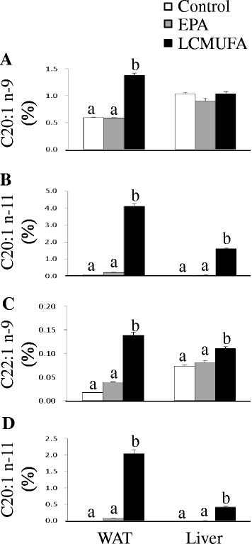 Organ LCMUFA compositions in diet-induced obese C57BL/6J mice fed the control, EPA or LCMUFA diet for 8weeks. Percentages of C20:1 n-9 ( a ), C20:1 n-11 ( b ), C22:1 n-9 ( c ) and C22:1 n-11 ( d ) in total lipids of WAT and liver at the end of 18weeks. Values are means±SEM,  n =10. Significantly different mean values (P