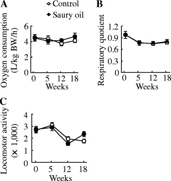 Energy expenditure in diet-induced obese C57BL/6J mice fed the control or saury oil diet for 18weeks. Oxygen consumption ( a ), respiratory quotient ( b ) and spontaneous locomotor activity ( c ) at baseline, 5, 12 and 18weeks. Values are means±SEM,  n =10