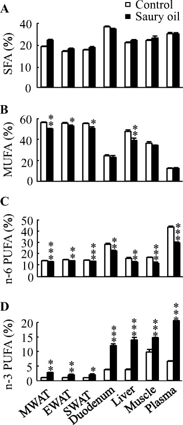 Organ and plasma fatty acid compositions in diet-induced obese C57BL/6J mice fed the control or saury oil diet for 18weeks. Percentages of total SFA ( a ), total MUFA ( b ), total n-6 PUFA ( c ), total n-3 PUFA ( d ) in total lipids of WAT, liver, duodenum, muscle, and plasma at the end of 18weeks. Values are means±SEM,  n =10. * P